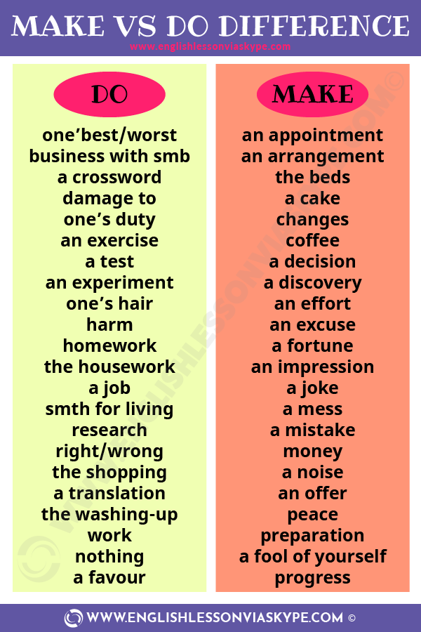 31 Common collocations with MAKE and DO. When to use MAKE and DO in English? Improve your English grammar at www.englishlessonviaskype.com #learnenglish #englishlessons #tienganh #EnglishTeacher #vocabulary #ingles #อังกฤษ #английский #aprenderingles #english #cursodeingles #учианглийский #vocabulário #dicasdeingles #learningenglish #ingilizce #englishgrammar #englishvocabulary #ielts #idiomas