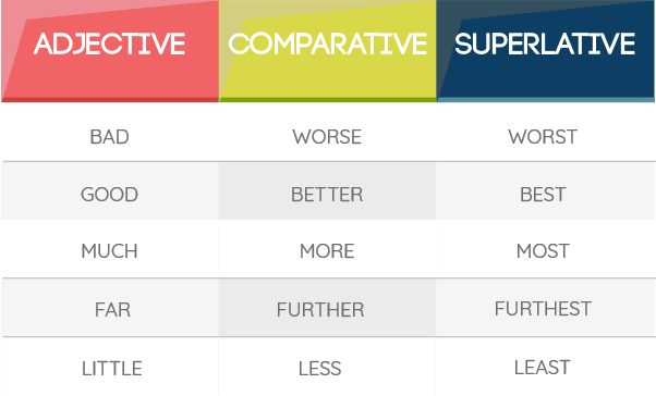 Comparatives and superlatives in English. How to form comparative and superlative adjectives in English. www.englishlessonviaskype.com #learnenglish #englishlessons #tienganh #EnglishTeacher #vocabulary #ingles #อังกฤษ #английский #aprenderingles #english #cursodeingles