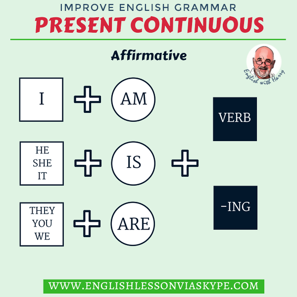 Learn how to form Present Continuous tense in English. English Grammar Tenses. #learnenglish #englishgrammar #englishlessons #ingles