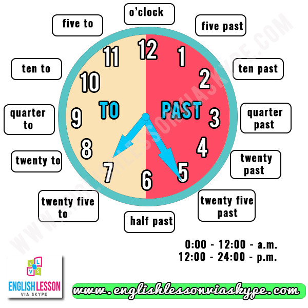 Learn how to tell the time and date in English correctly