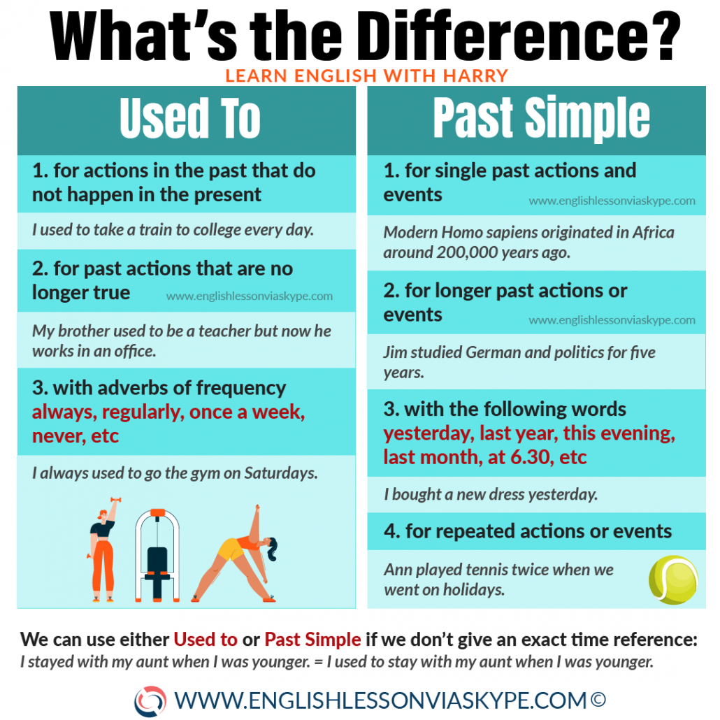 English grammar rules - Used to vs Past Simple. Improve English skills with www.englishlessonviaskype.com #learnenglish #englishlessons #EnglishTeacher #vocabulary #ingles #английский #aprenderingles #english #cursodeingles #учианглийский #vocabulário #dicasdeingles #learningenglish #ingilizce #englishgrammar #englishvocabulary #ielts #idiomas