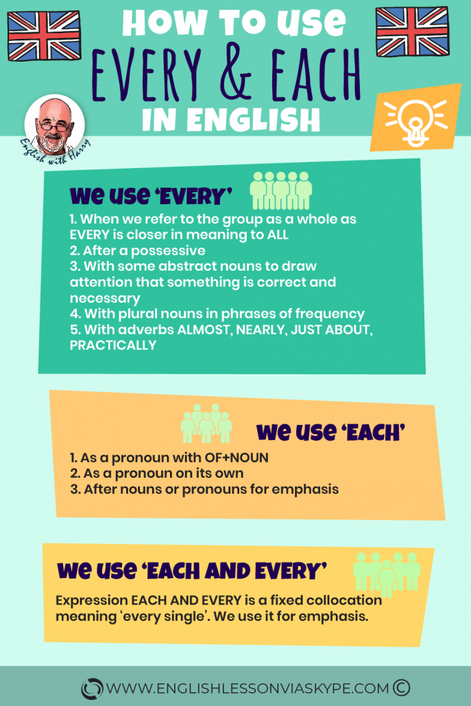Each vs Every Difference between every and each. www.englishlessonviaskype.com #learnenglish #englishlessons #tienganh #EnglishTeacher #vocabulary #ingles #อังกฤษ #английский #aprenderingles #english #cursodeingles #учианглийский #vocabulário #dicasdeingles #learningenglish #ingilizce #englishgrammar #englishvocabulary #ielts #idiomas