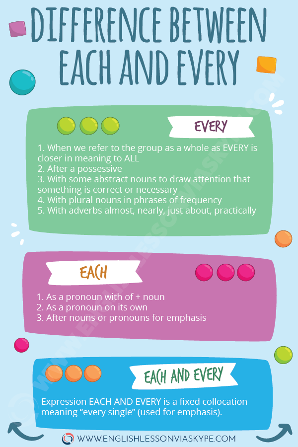 Difference between Every and Each. Each vs Every. Intermediate level English. Everyday English. #learnenglish #englishlessons #englishteacher #aprenderingles #ingles #englishgrammar #vocaulary