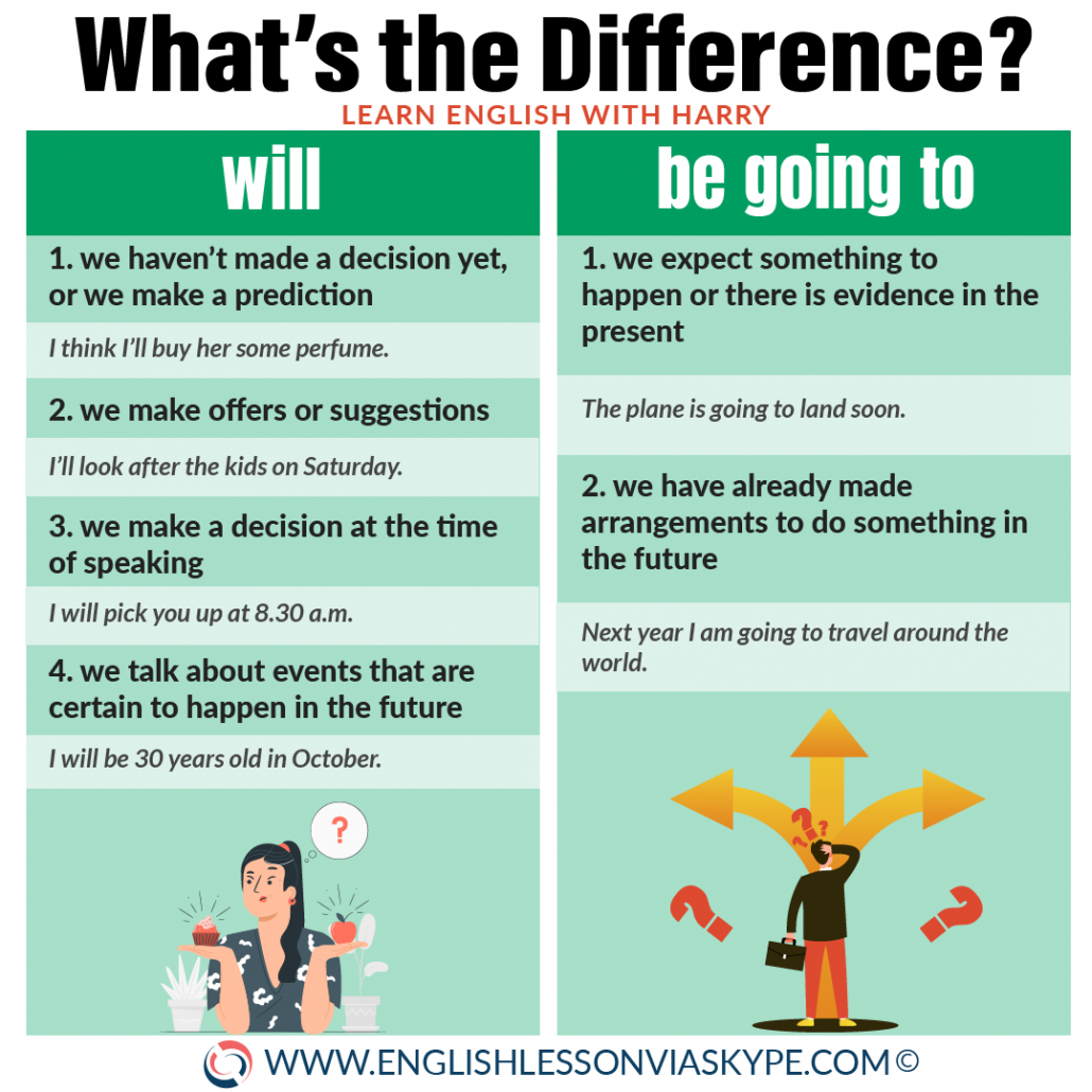 What is the difference between WILL, BE GOING TO and the Present Continuous Tense when talking about the future in English. Learn English with Harry at www.englishlessonviaskype.com #learnenglish #englishlessons #tienganh #EnglishTeacher #vocabulary #ingles #อังกฤษ #английский #aprenderingles #english #cursodeingles #учианглийский #vocabulário #dicasdeingles #learningenglish #ingilizce #englishgrammar #englishvocabulary #ielts #idiomas