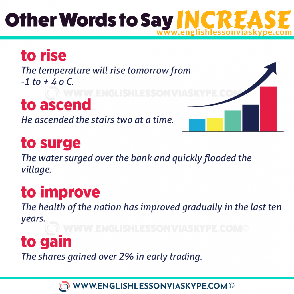 5 Ways to say to increase in English. Improve English vocabulary. www.englishlessonviaskype.com #learnenglish #englishlessons #английский #angielski #nauka #ingles #Idiomas #idioms #English #englishteacher #ielts #toefl #vocabulary #ingilizce #inglese