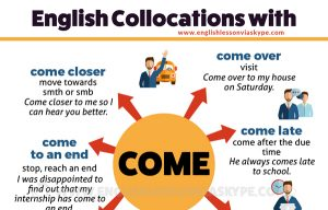 25 English collocations with come with meanings and examples. Improve English from intermediate to advanced at www.englishlessonviaskype.com #learnenglish #englishlessons #EnglishTeacher #vocabulary #ingles #อังกฤษ #английский #aprenderingles #english #cursodeingles #учианглийский #vocabulário #dicasdeingles #learningenglish #ingilizce #englishgrammar #englishvocabulary #ielts #idiomas