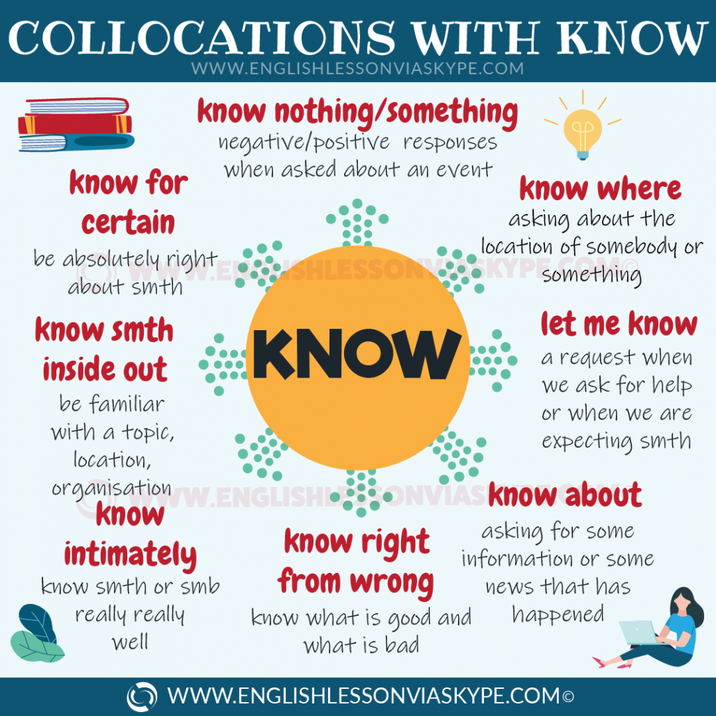 Popular English collocations with know. Improve English speaking skills. Learn English with Harry at www.englishlessonviaskype.com #learnenglish #englishlessons #tienganh #EnglishTeacher #vocabulary #ingles #อังกฤษ #английский #aprenderingles #english #cursodeingles #учианглийский #vocabulário #dicasdeingles #learningenglish #ingilizce #englishgrammar #englishvocabulary #ielts #idiomas