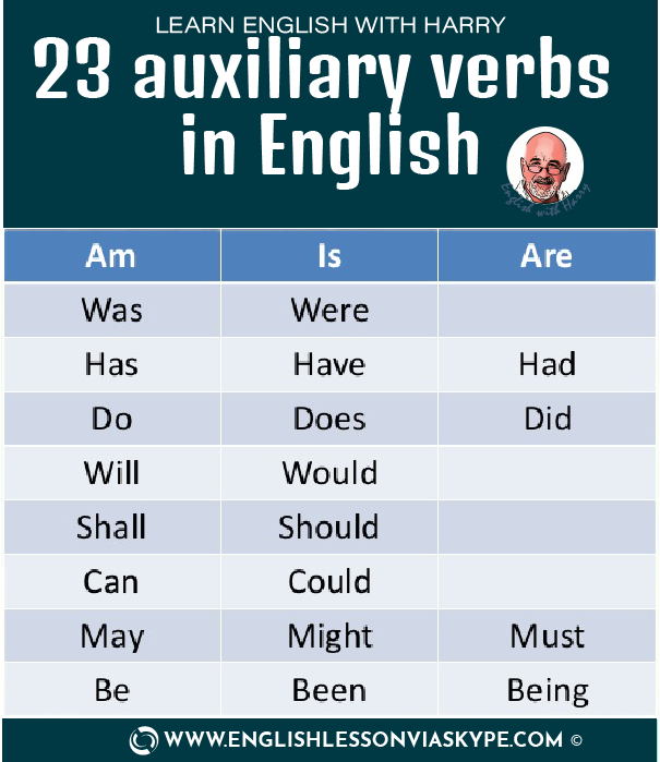23 Auxiliary verbs in English. Types of questions in English. Learn to ask questions in English www.englishlessonviaskype.com #learnenglish #englishlessons #EnglishTeacher #vocabulary #ingles #английский #aprenderingles #english #cursodeingles #учианглийский #vocabulário #dicasdeingles #learningenglish #ingilizce #englishgrammar #englishvocabulary #ielts #idiomas