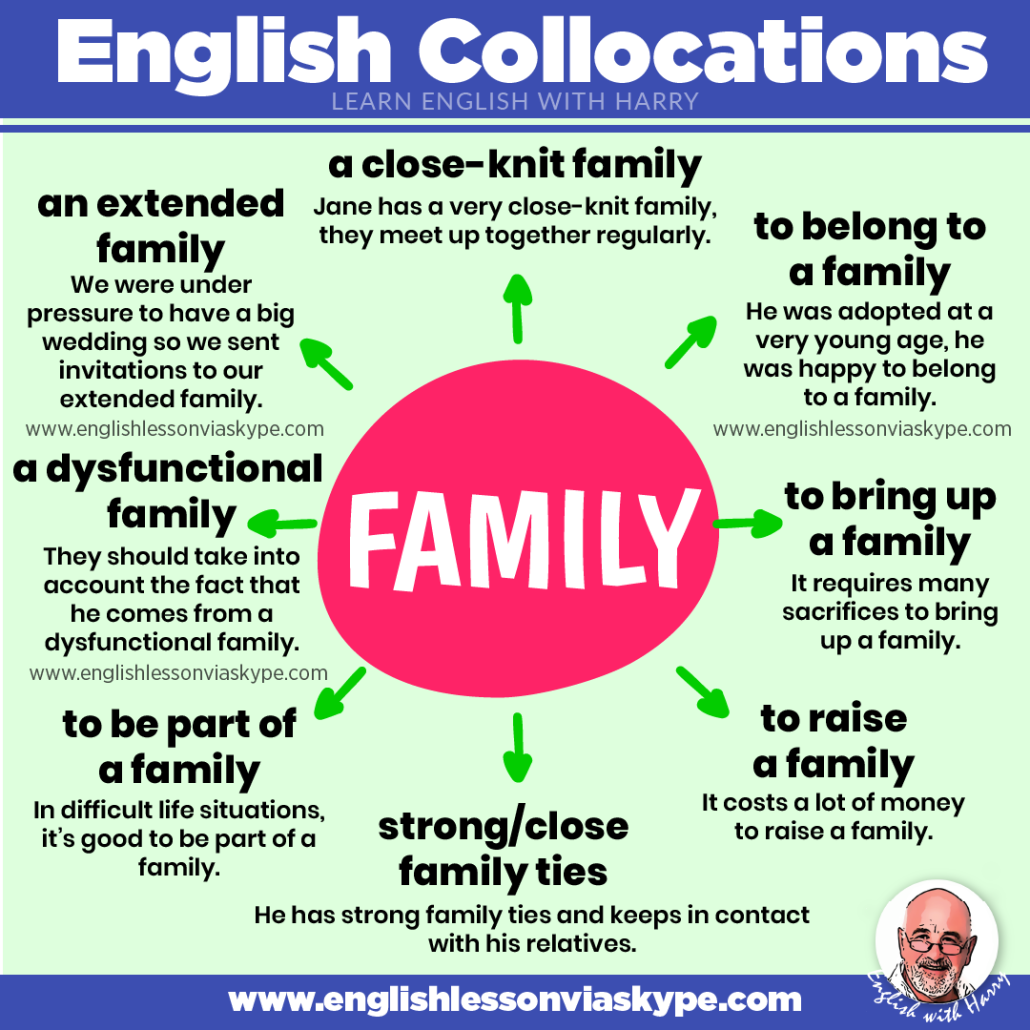 English collocations with family. Advanced English learning. English lessons on Zoom at www.englishlessonviaskype.com #learnenglish #englishlessons #EnglishTeacher #vocabulary #ingles
